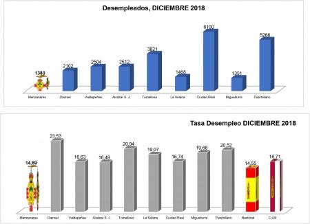 Manzanares se sitúa con la tasa de  desempleo más baja de la provincia