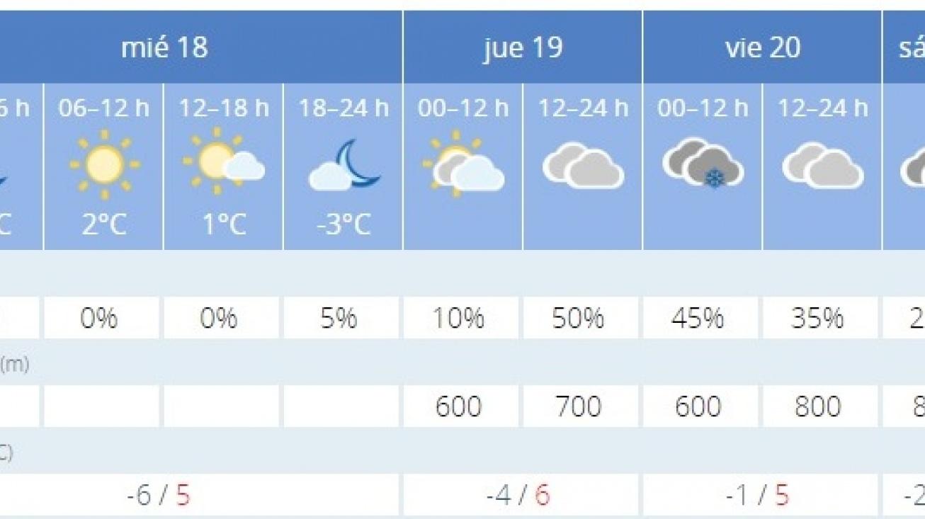 Previsión bajas temperaturas y climatología adversa