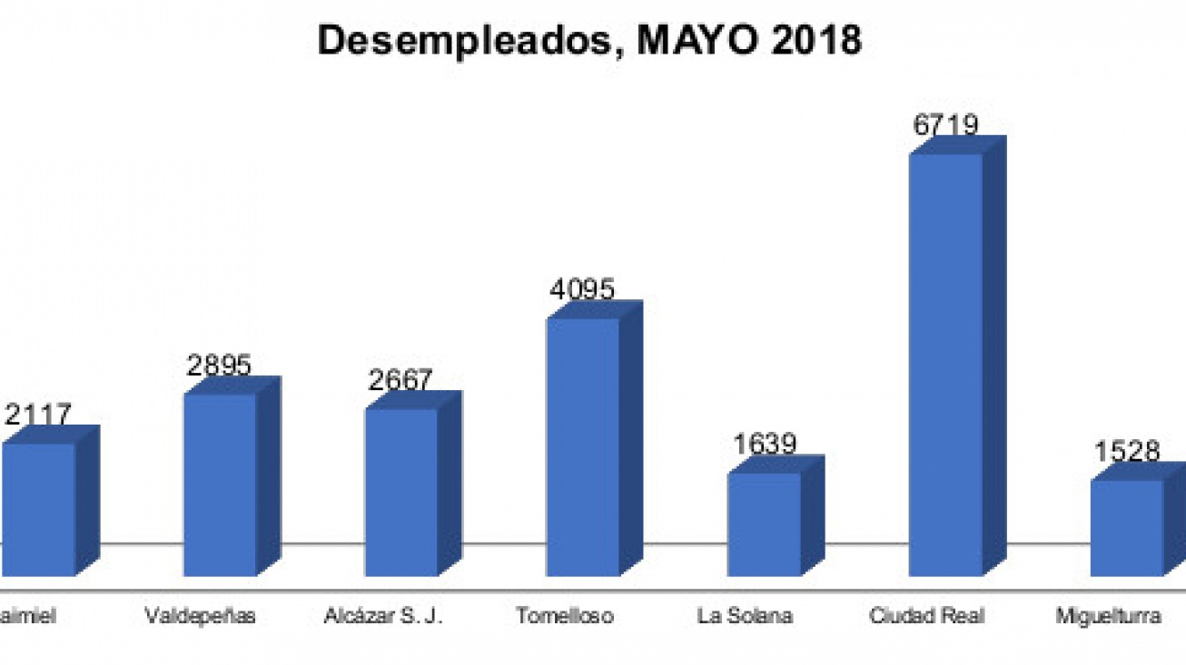 Total desempleados en Mayo en Manzanares
