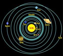 El Cinturón De Asteroides El Paseo Del Sistema Solar De Manzanares Un Modelo A Escala Del Sol Y Los Planetas