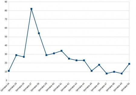 Gráfico de evolución semanal de nuevos positivos por COVID en Manzanares