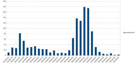 Gráfica con la evolución de casos Covid en Manzanares