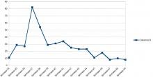 Gráfico con la evolución de nuevos positivos en Manzanares