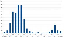 Evolución pandemia en Manzanares (Semana 49 de 2020-Semana 16 de 2021)