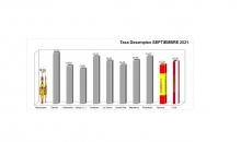 Datos desempleo septiembre