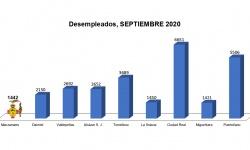 Número de desempleados (septiembre 2020)