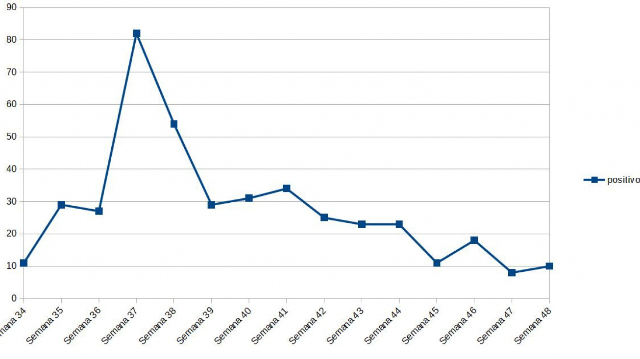 Gráfico con la evolución semanal de nuevos positivos en Manzanares