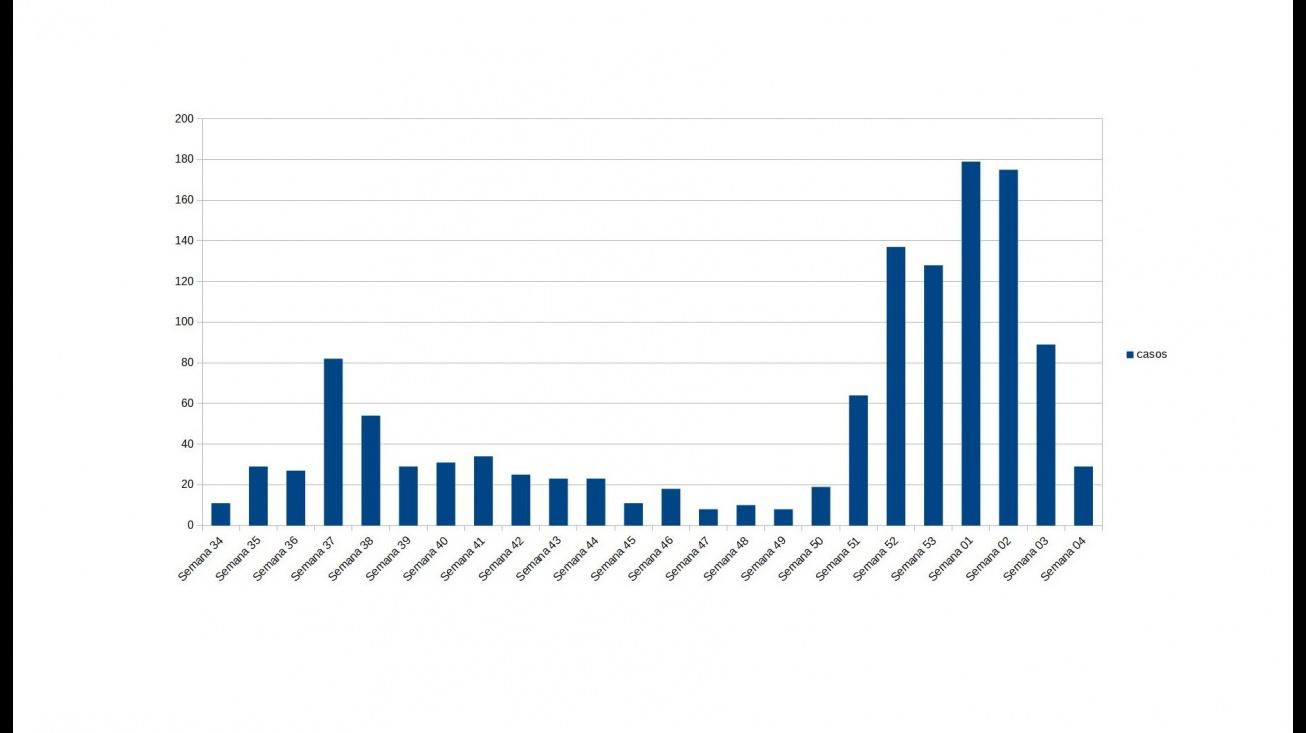Gráfica con la evolución de nuevos casos Covid en Manzanares