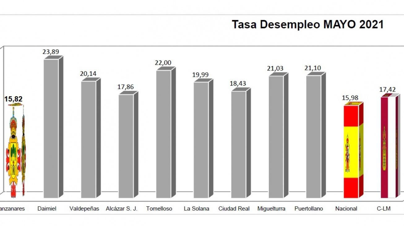 Comparativa de la tasa de desempleo en mayo